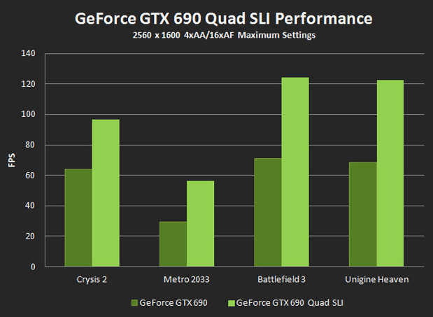 GeForce GTX 690 Quad SLI