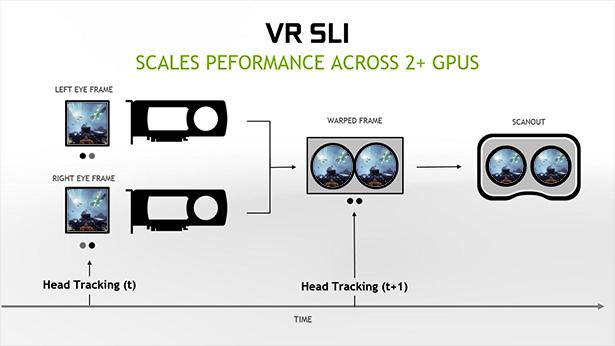 VR SLI – aumenta el rendimiento con dos o más GPUs
