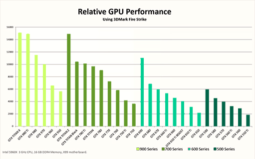 GeForce GTX 950 Game Performance
