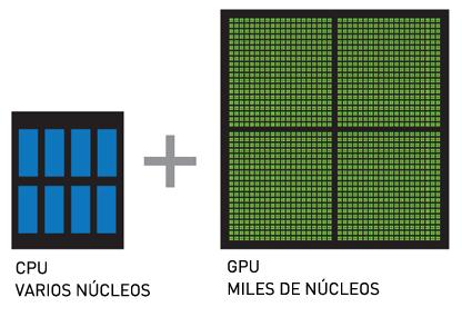 GPU_tarjetas_grafias_procesador_rendimiento