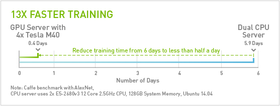 Caffe Performance 8x Faster Than CPU